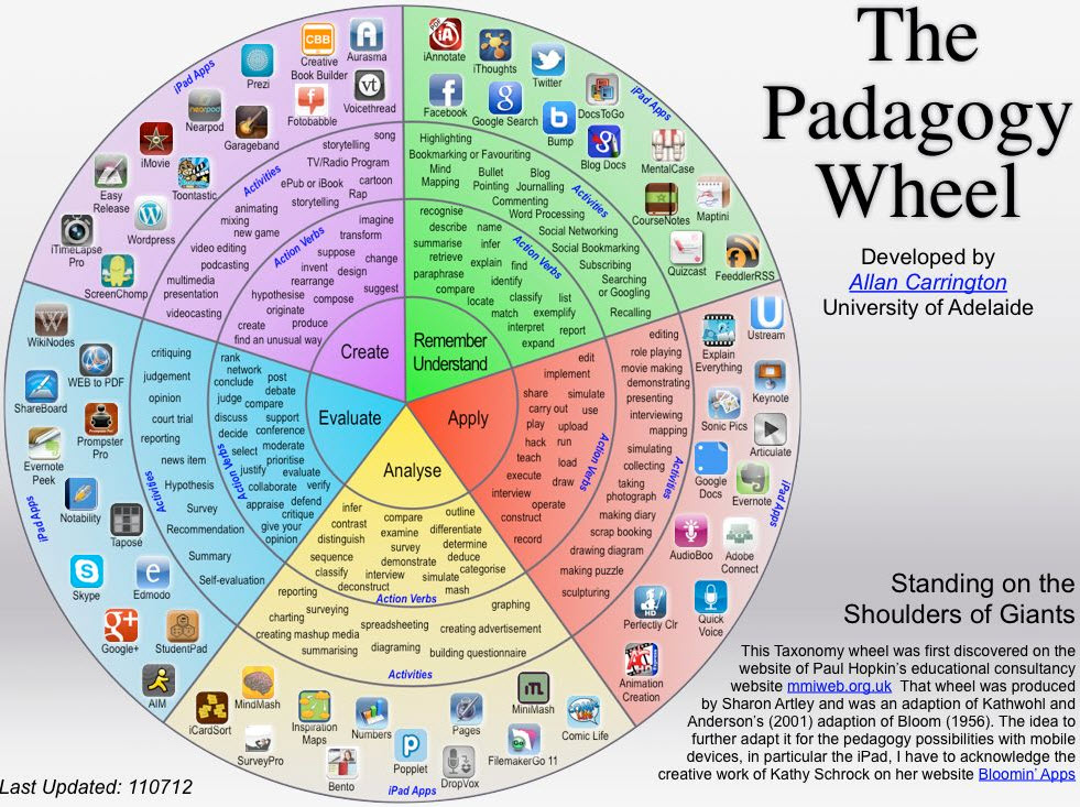 Technology and Education | Think Presence